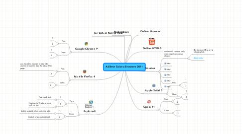 Mind Map: Adilene Solano Browsers 2011