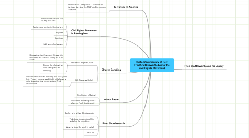 Mind Map: Photo Documentary of Rev. Fred Shuttlesworth during the Civil Rights Movement