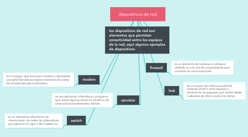 Mind Map: dispositivos de red