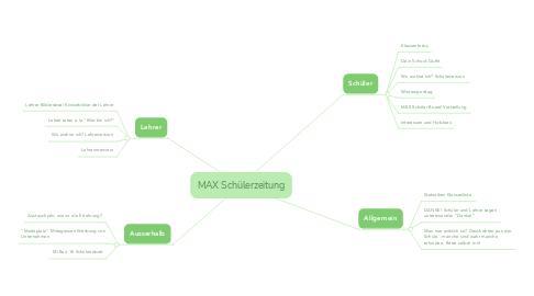 Mind Map: MAX Schülerzeitung