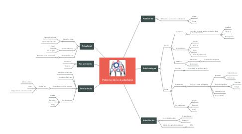 Mind Map: Historia de la ciudadanía