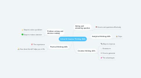 Mind Map: Critical & Creative Thinking Skills