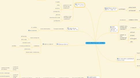 Mind Map: MOMENTOS-EPOCA-EVOLUCION :CUIDADANIA