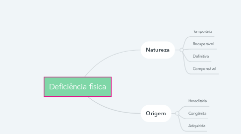 Mind Map: Deficiência física