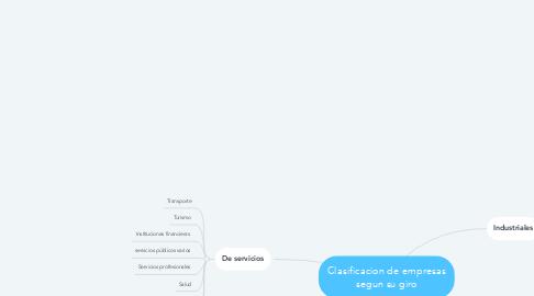 Mind Map: Clasificacion de empresas segun su giro