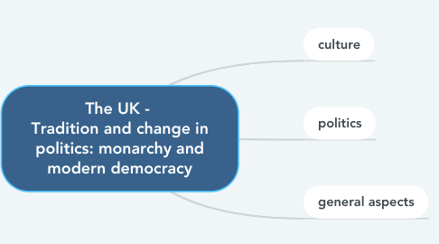 Mind Map: The UK -  Tradition and change in politics: monarchy and modern democracy
