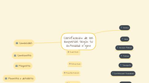 Mind Map: Clasificación de las empresas según su actividad o giro