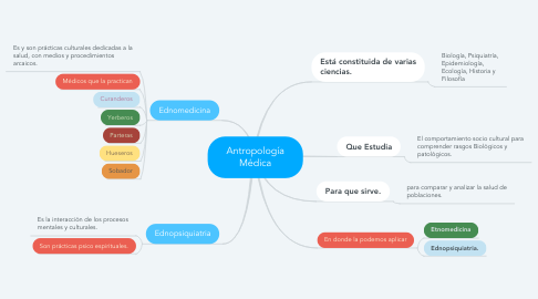 Mind Map: Antropología Médica