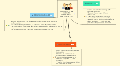 Mind Map: DIFERENCIA ENTRE SINDICATO, FEDERACIONES Y CONFEDERACIONES
