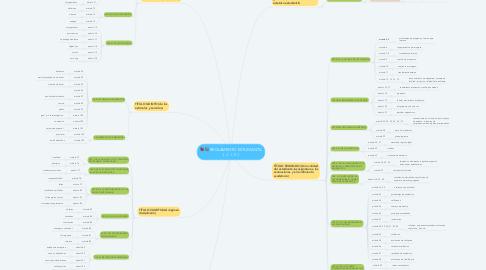 Mind Map: REGLAMENTO ESTUDIANTIL ( J . I .C )