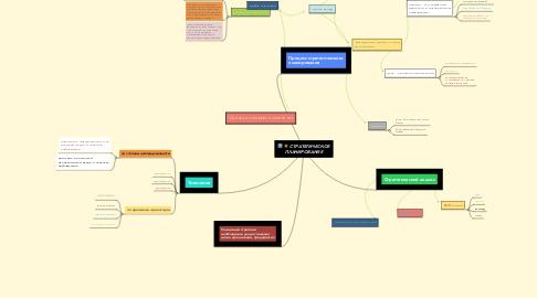 Mind Map: СТРАТЕГИЧЕСКОЕ ПЛАНИРОВАНИЕ