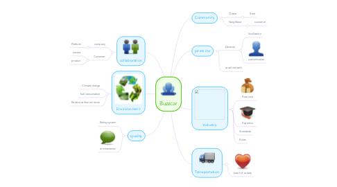Mind Map: Buzzcar