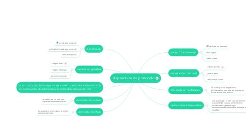 Mind Map: dispositivos de protocolo