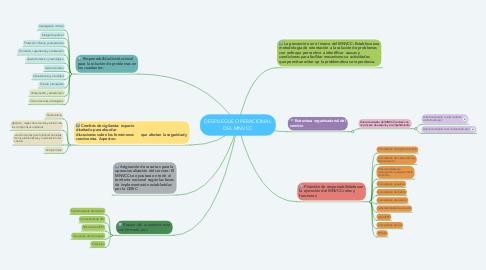 Mind Map: DESPLIEGUE OPERACIONAL DEL MNVCC