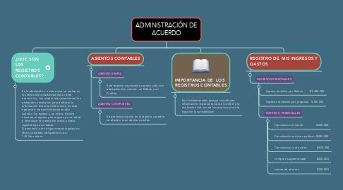 Mind Map: ADMINISTRACIÓN DE ACUERDO