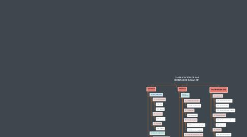 Mind Map: CLASIFICACION DE LAS CUENTAS DE BALANCE1