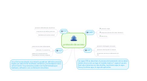 Mind Map: protocolo de acceso