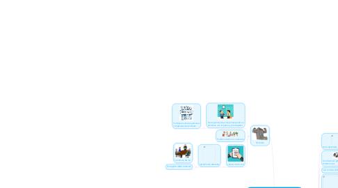 Mind Map: Diferencias entre: Sindicato, Federaciones y Confederaciones