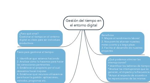 Mind Map: Gestión del tiempo en el entorno digital