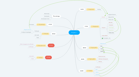 Mind Map: Projeto 1