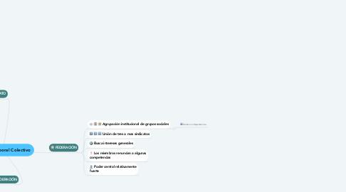 Mind Map: Derecho Laboral Colectivo