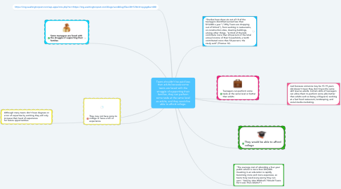 Mind Map: Teens shouldn't be paid less than adults because some teens are faced with the struggle of supporting their families, they can perform some tasks at the same level as adults, and they would be able to afford college.