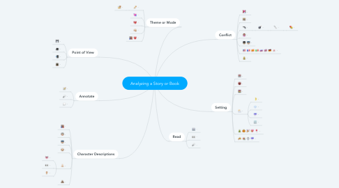 Mind Map: Analyzing a Story or Book