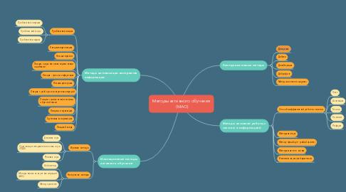 Mind Map: Методы активного обучения  (МАО)