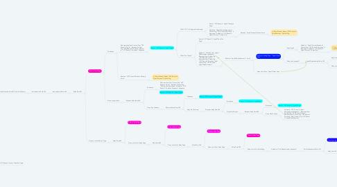 Mind Map: UYC Ontraport Setup Map