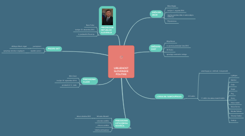 Mind Map: UREJENOST SLOVENSKE POLITIKE