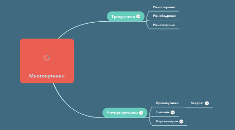 Mind Map: Многокутники