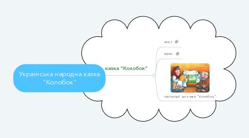 "Mind Map: Українська народна казка ""Колобок"""