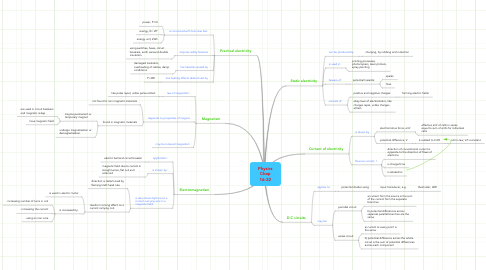 Mind Map: Physics Chap 16-22