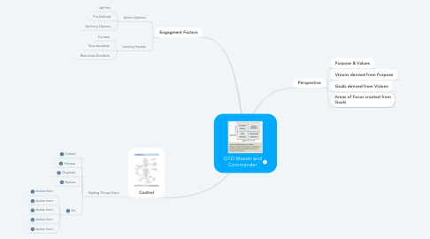 Mind Map: GTD Master and Commander