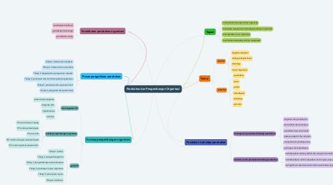 Mind Map: Perubahan dan Pengembangan Organisasi