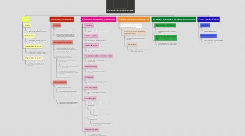 Mind Map: Creación de un sitio un web