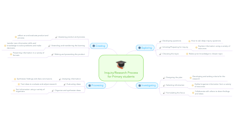Mind Map: Inquiry/Research Process for Primary students