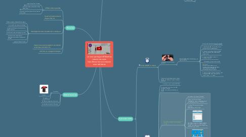 Mind Map: Je veux partager différentes ressources avec mes élèves hors connexion avec tablettes