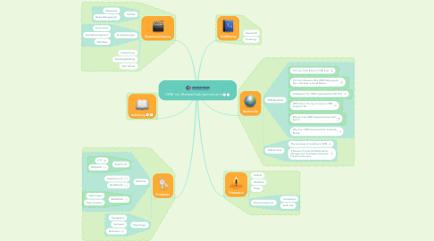 Mind Map: CRM mit MeisterTask (semcona).d
