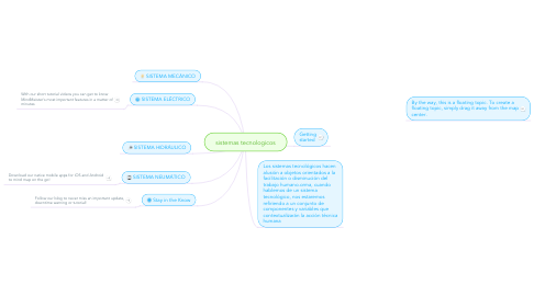 Mind Map: sistemas tecnologicos