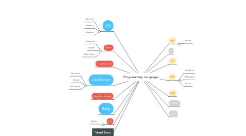 Mind Map: Programming Lenguages