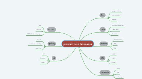 Mind Map: programming languages