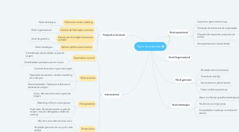 Mind Map: Tipos de sistemas