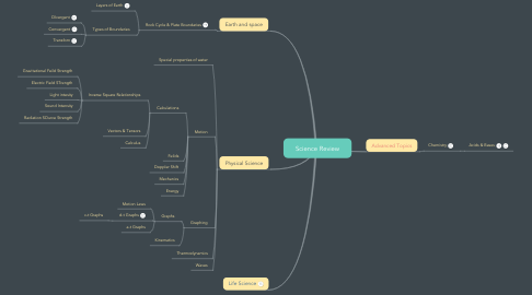 Mind Map: Science Review