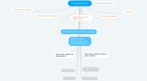 Mind Map: HOME PIACENTINI