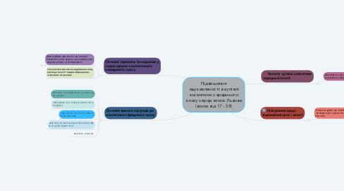 Mind Map: Підвищення зацікавленості в купівлі косметики середнього класу серед жінок Львова (віком від 17 - 59)