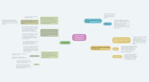 Mind Map: Requerimientos energéticos  y macrosustratos