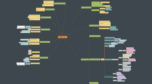 Mind Map: ELEMENTOS DE UML