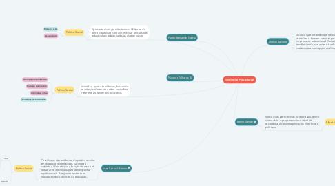 Mind Map: Tendências Pedagógias