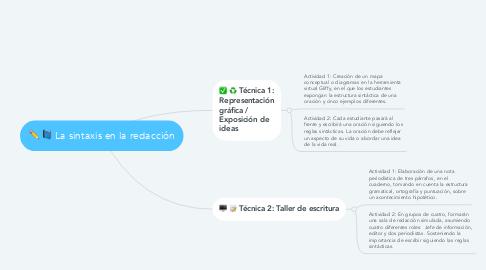 Mind Map: La sintaxis en la redacción